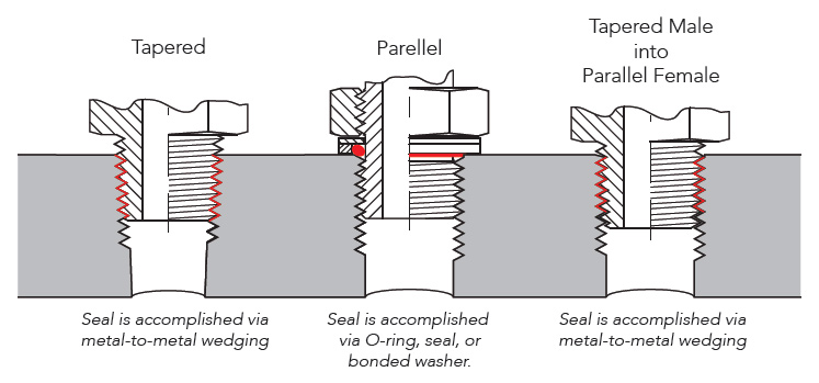 tapered threads, parallel threads, port fittings