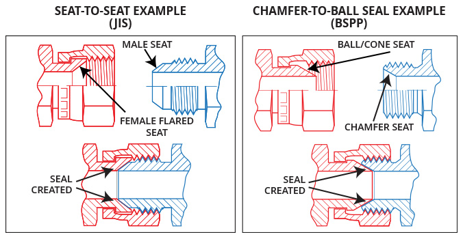 flared seat, ball seat, Seat-to-seat seal example, JIS, Chamfer-to-ball seat seal, BSPP