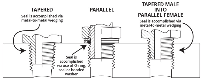 Sealing Methods | Adaptall